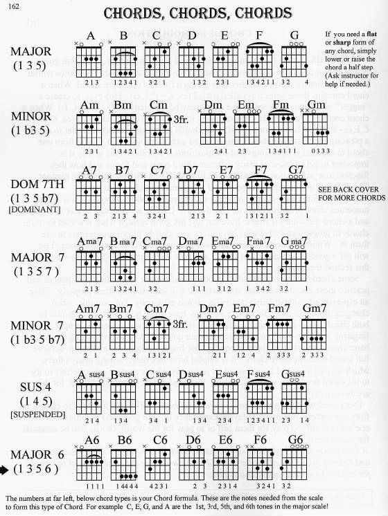 Ukulele uma thurman ukulele chords : ukulele chords that go Tags : ukulele chords that go together uma ...